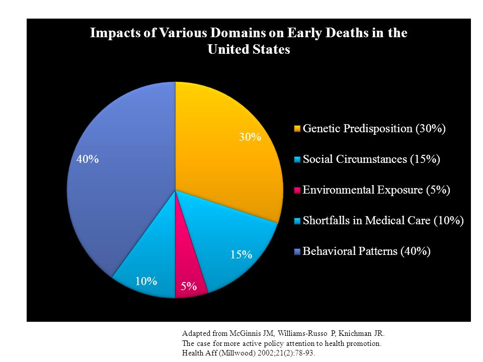 This chart shows the impacts of various domains on early deaths in the United States. It shows that shortfalls in medical care only contribute 10% to premature death. Many of us think that our health is determined by our genes, or our DNA, yet this chart shows that genetic predisposition only counts for 30% of premature death. Looking at behavioral patterns, environmental exposure, and social circumstances, these factors add up to 60%, the major impact on early death in the United States. Now this chart is from an article that was published 10 years ago. If anything this chart underestimates the influence of social determinants and environmental determinants and behavioral patterns, and we will see that as we go through these factors, through these determinants in this presentation.