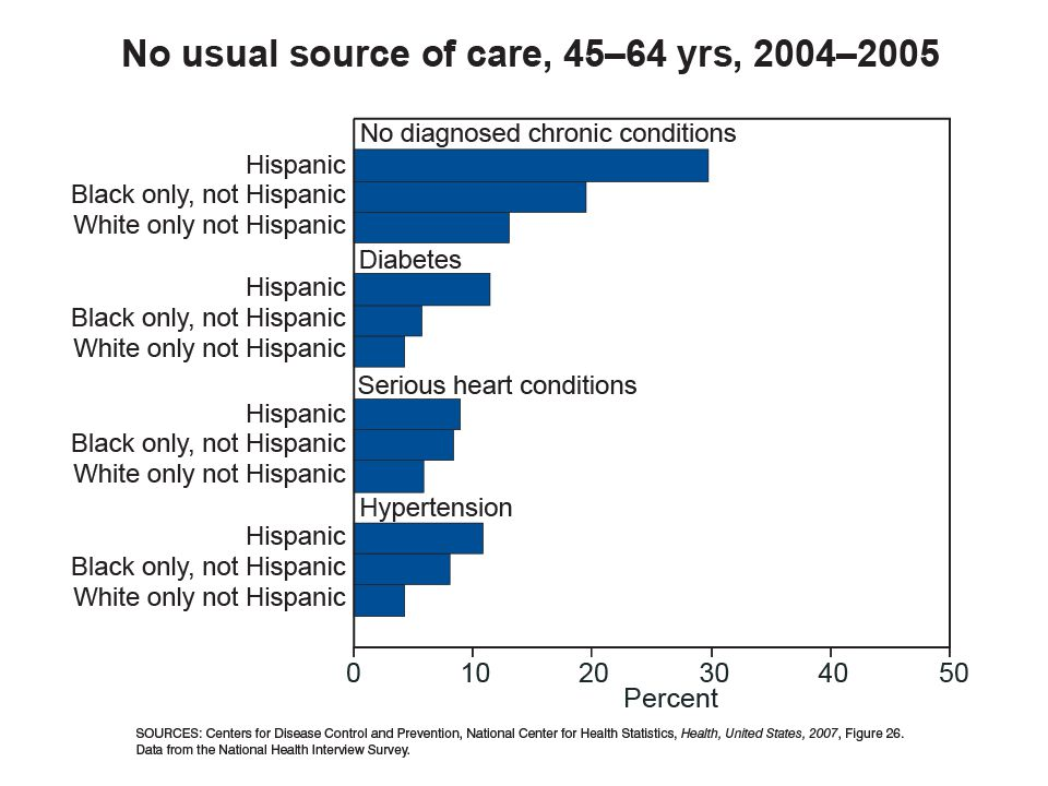 The next graph shows individuals without a usual source of care