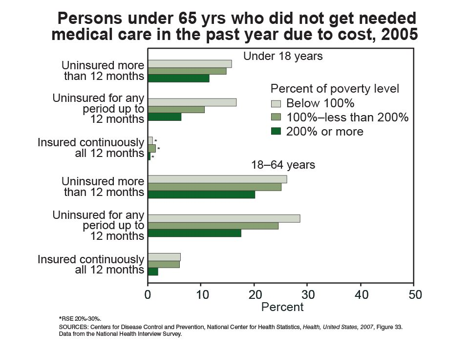 And finally, this graph shows persons under 65 years who did not get needed medical care due to cost, and as we would expect, the group that is largest in this regard is the group that is uninsured and the group that is below the poverty line.