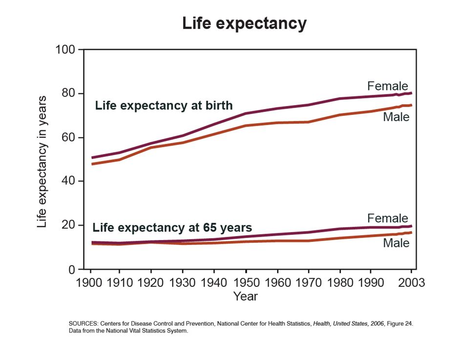 It is instructive to look at life expectancy in the United States