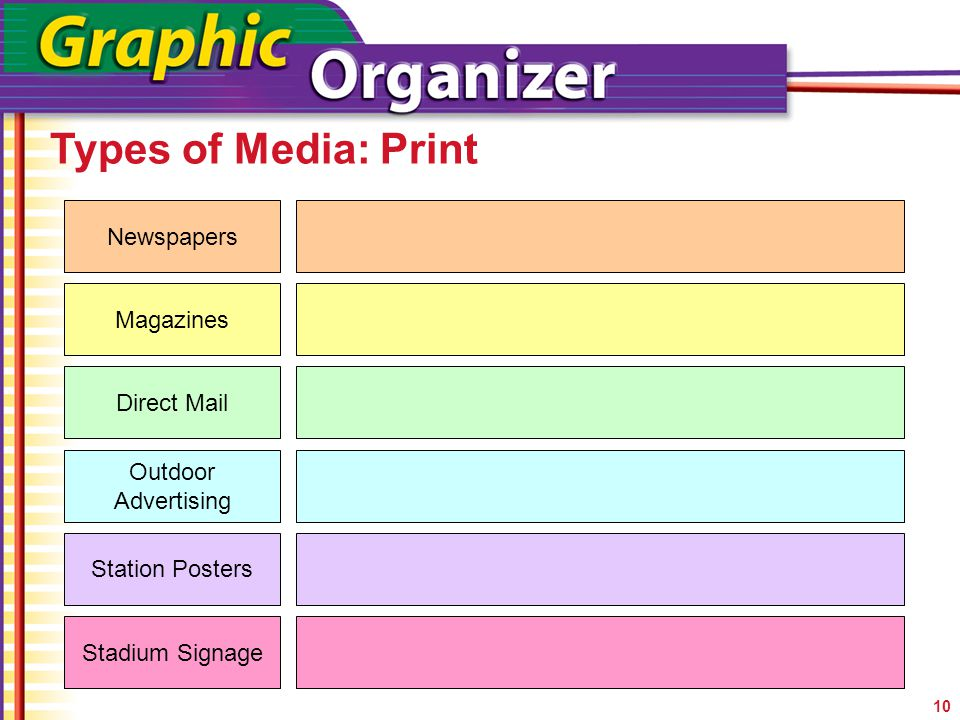 Types of Media: Print Newspapers Magazines Direct Mail
