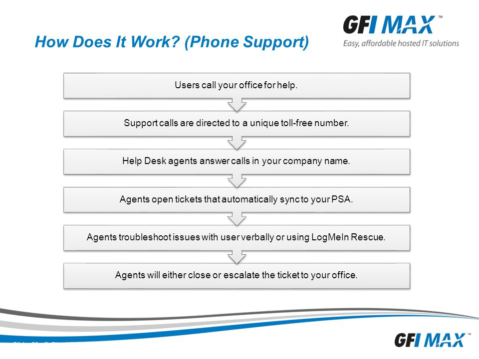How Does It Work (Phone Support)