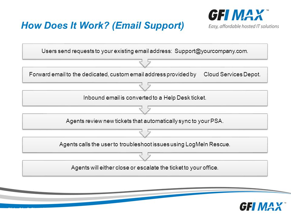 How Does It Work (Email Support)