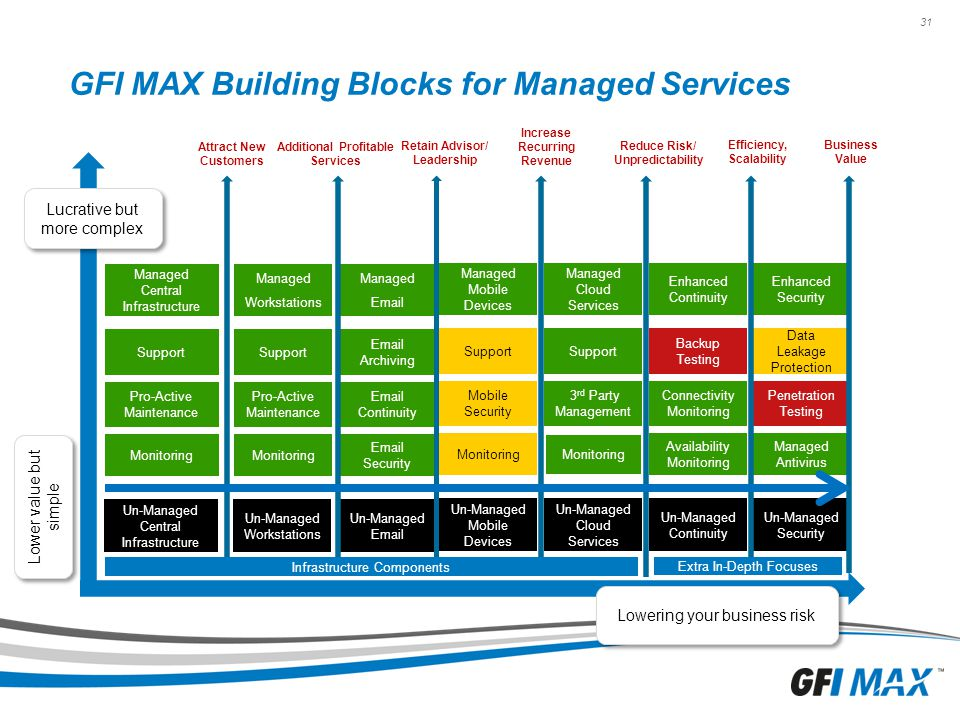 GFI MAX Building Blocks for Managed Services