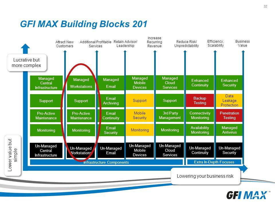 GFI MAX Building Blocks 201