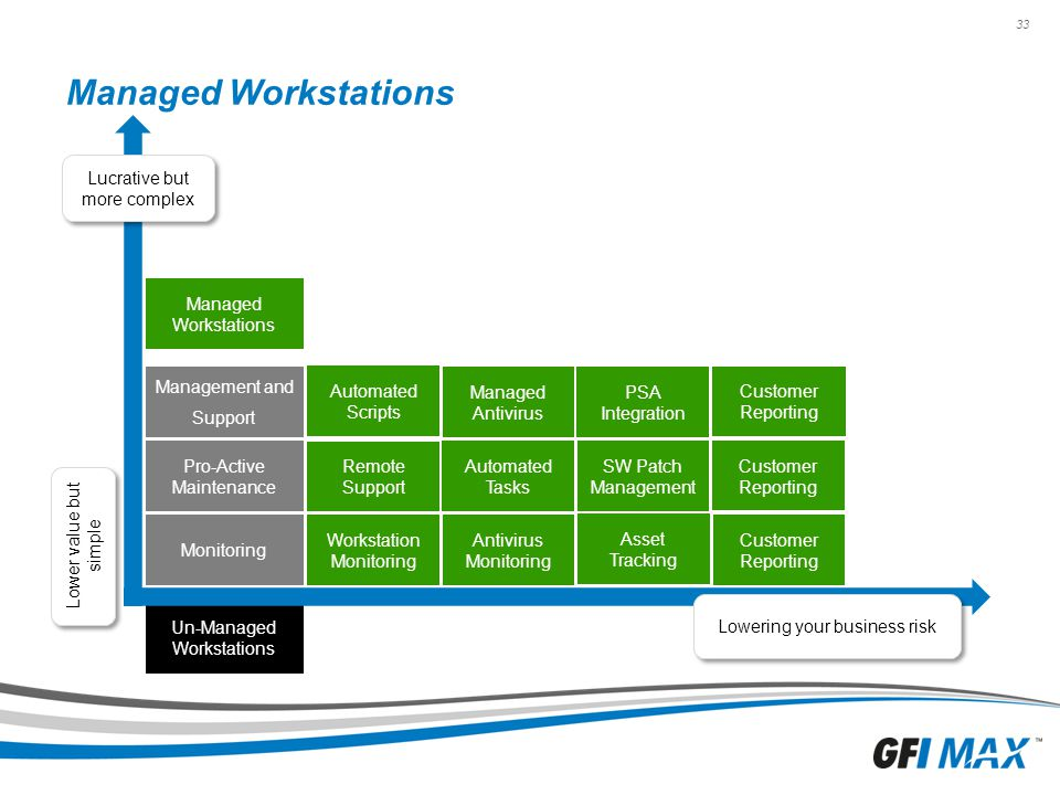 Managed Workstations Lucrative but more complex Managed Workstations