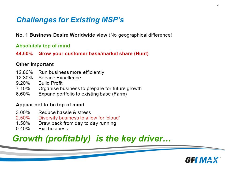 Challenges for Existing MSP's