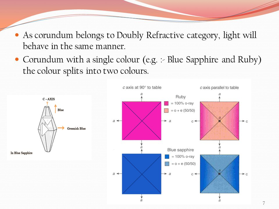 As corundum belongs to Doubly Refractive category, light will behave in the same manner.