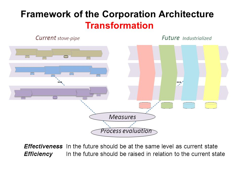 Framework of the Corporation Architecture Transformation