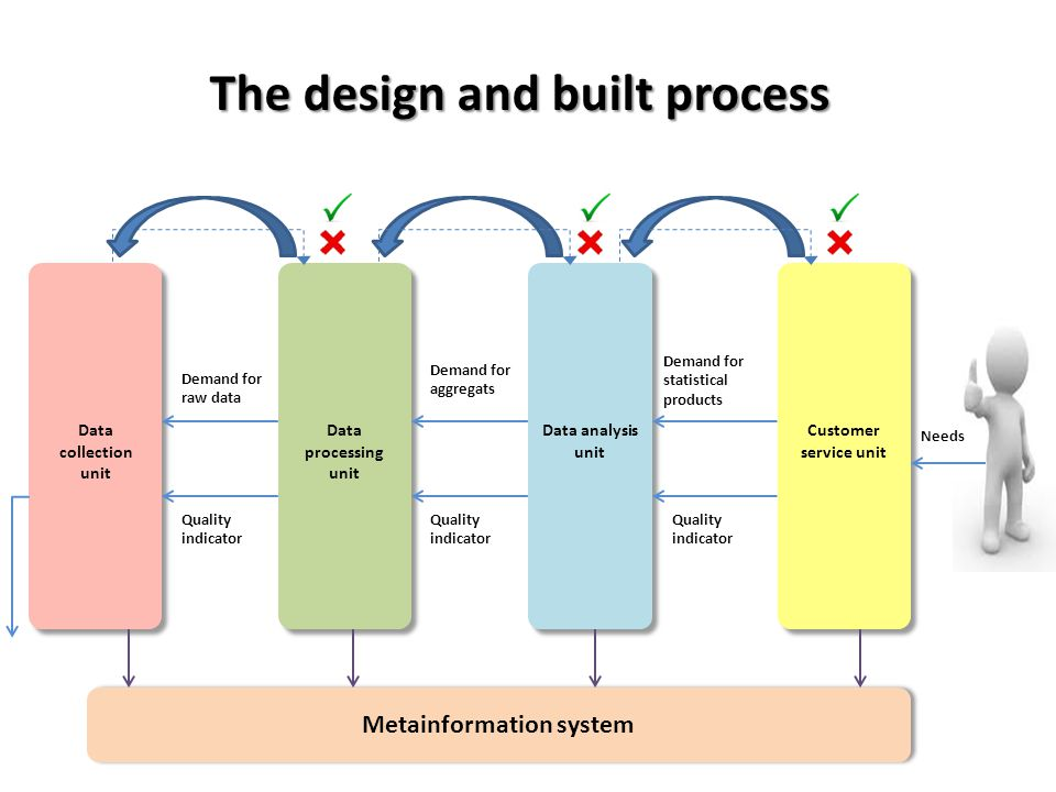 The design and built process Metainformation system
