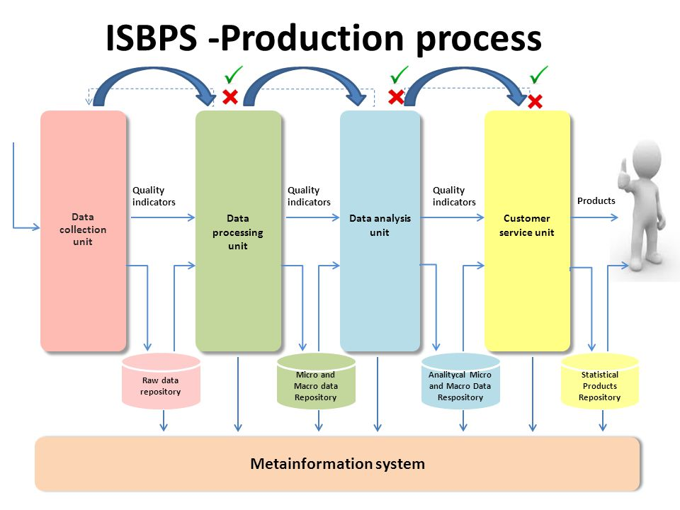 ISBPS -Production process
