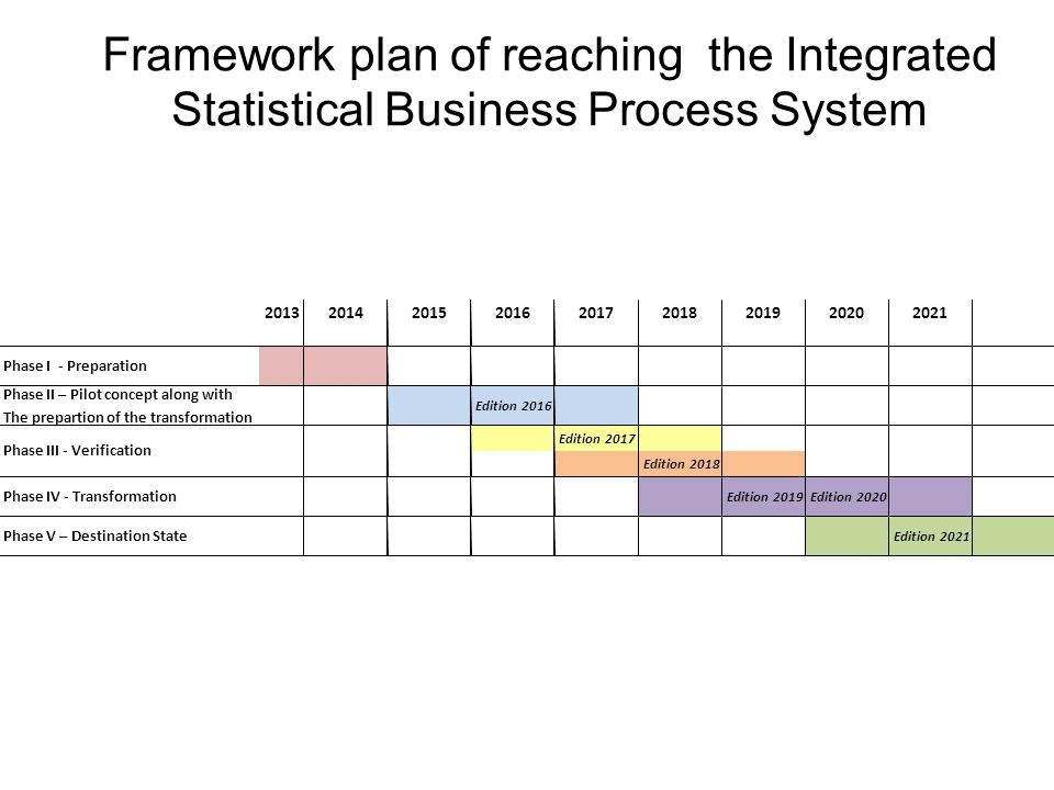 Framework plan of reaching the Integrated Statistical Business Process System