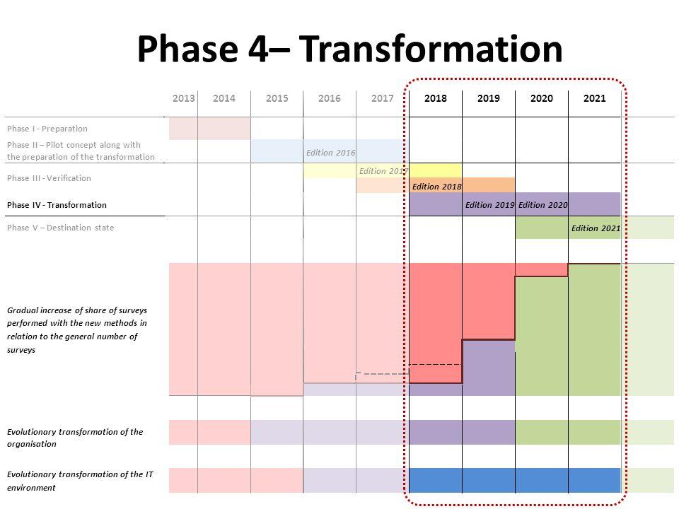 Phase 4– Transformation