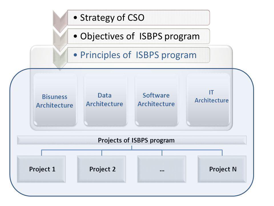 Bisuness Architecture Software Architecture