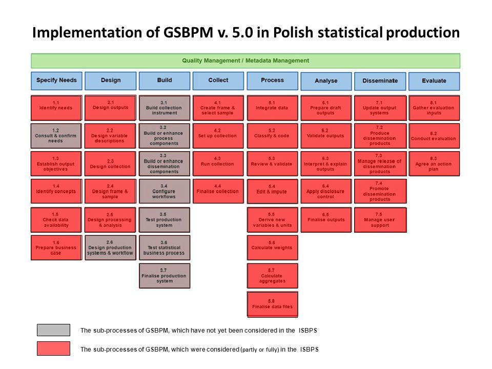 Implementation of GSBPM v. 5.0 in Polish statistical production