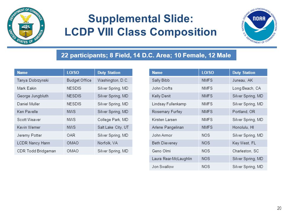 Supplemental Slide: LCDP VIII Class Composition
