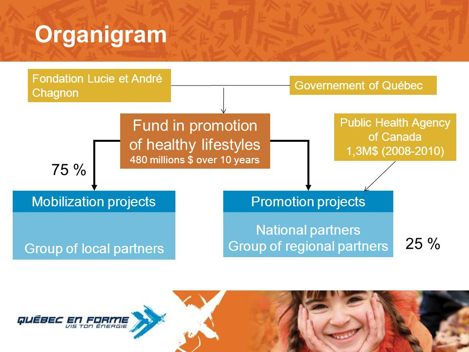 Organigram Fund in promotion of healthy lifestyles 75 % 25 %