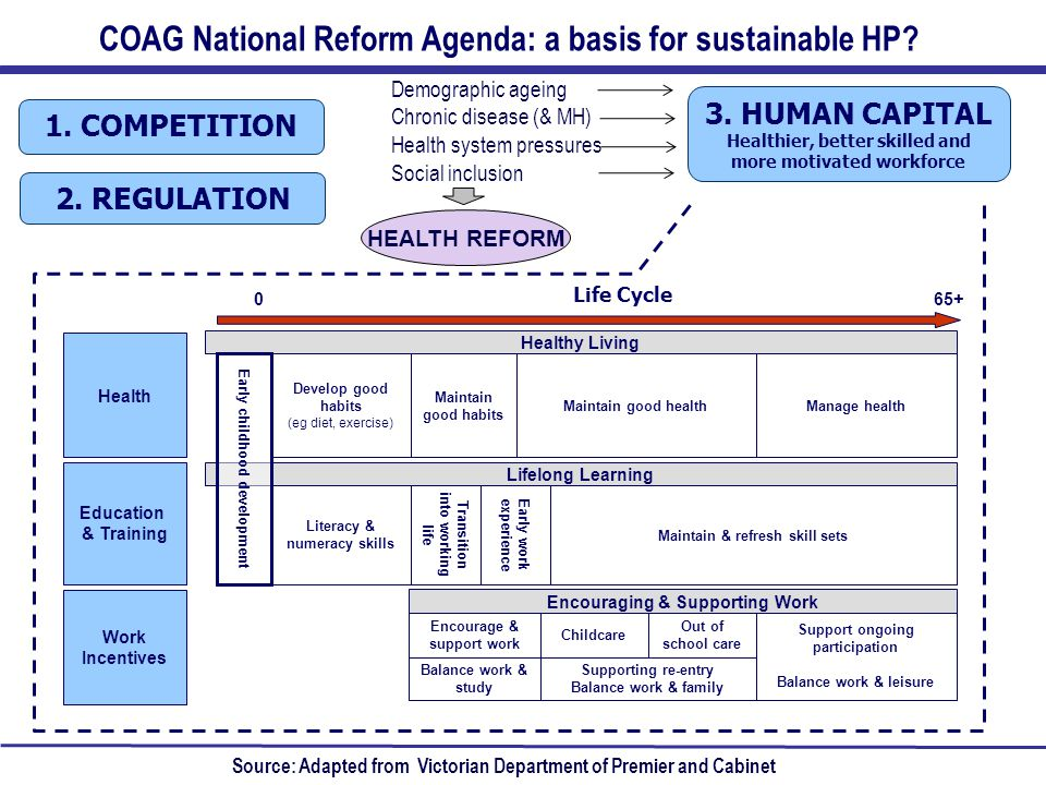 COAG National Reform Agenda: a basis for sustainable HP