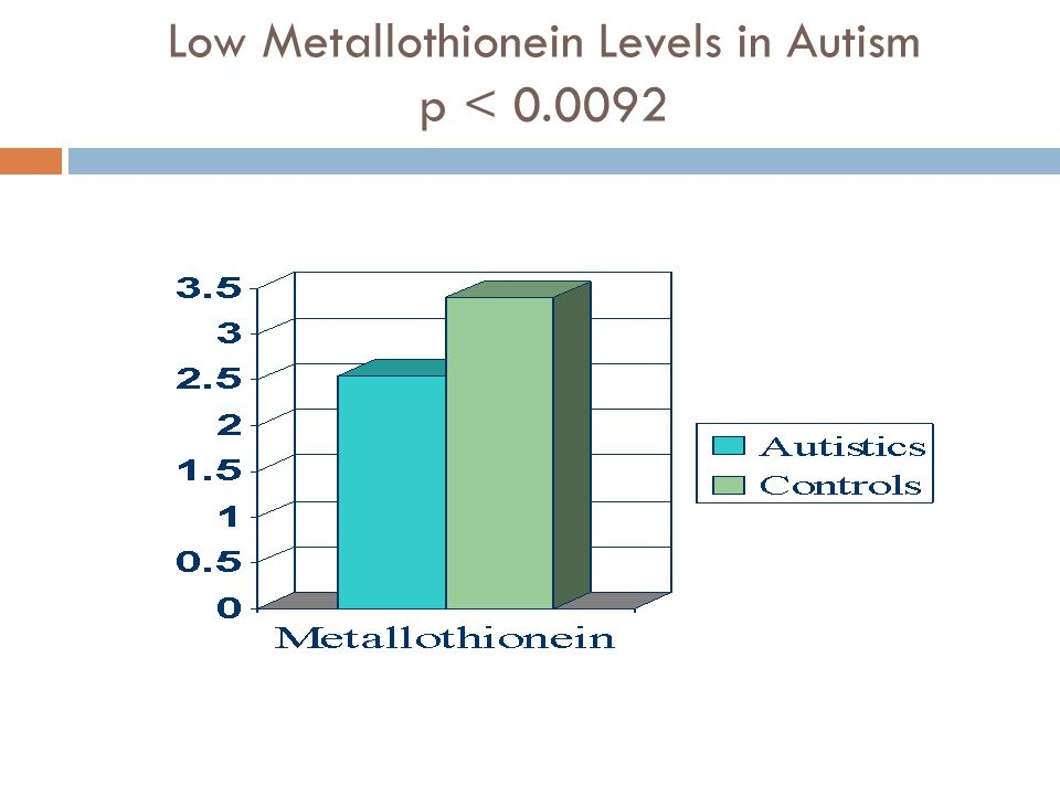 Low Metallothionein Levels in Autism p < 0.0092