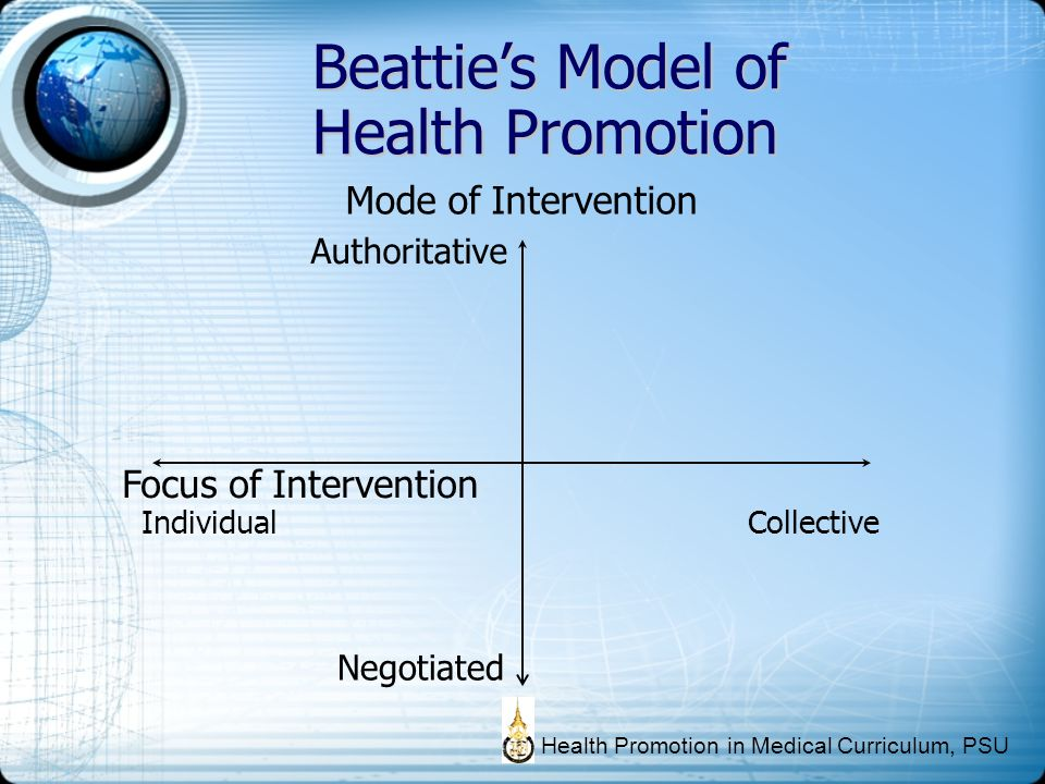 Beattie's Model of Health Promotion Mode of Intervention