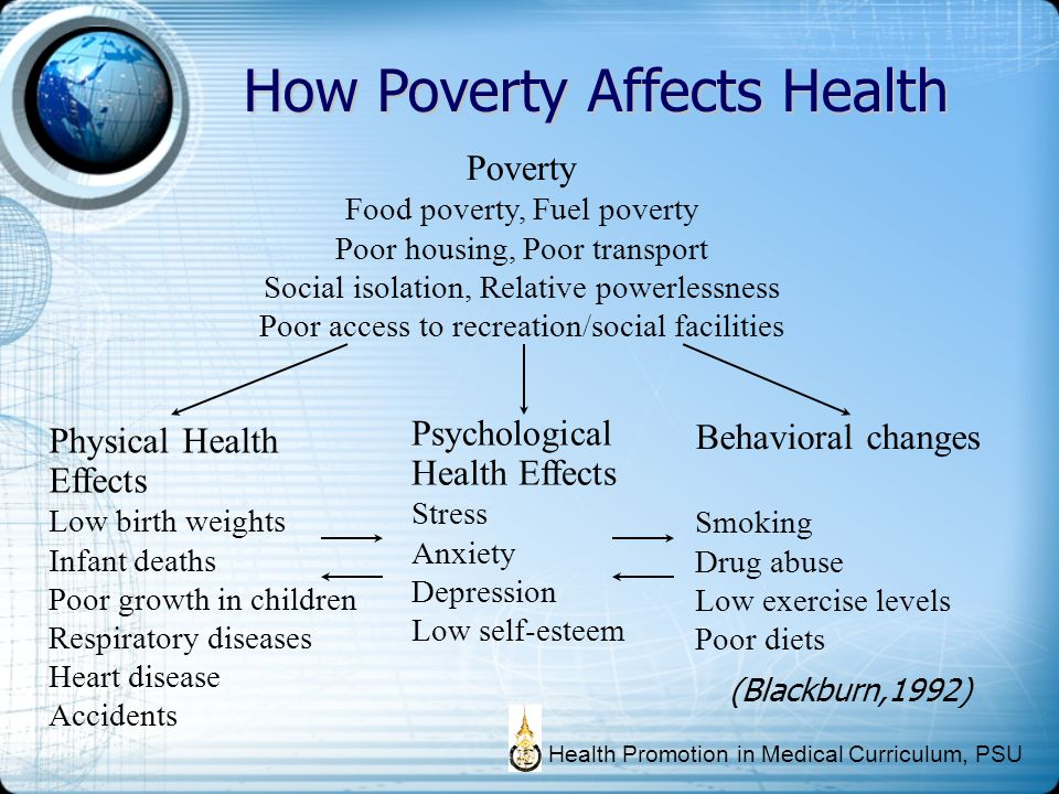How Poverty Affects Health