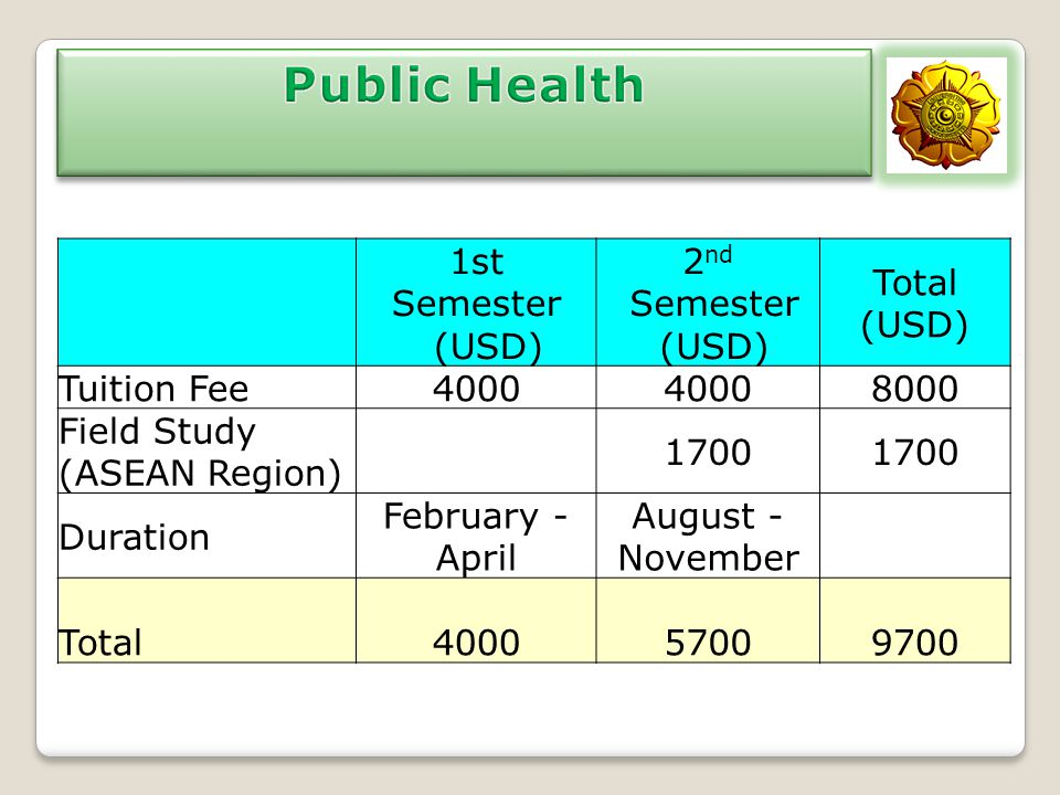 Public Health 1st Semester (USD) 2nd (USD) Total Tuition Fee 4000 8000