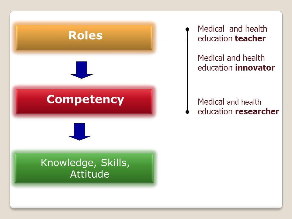 Knowledge, Skills, Attitude