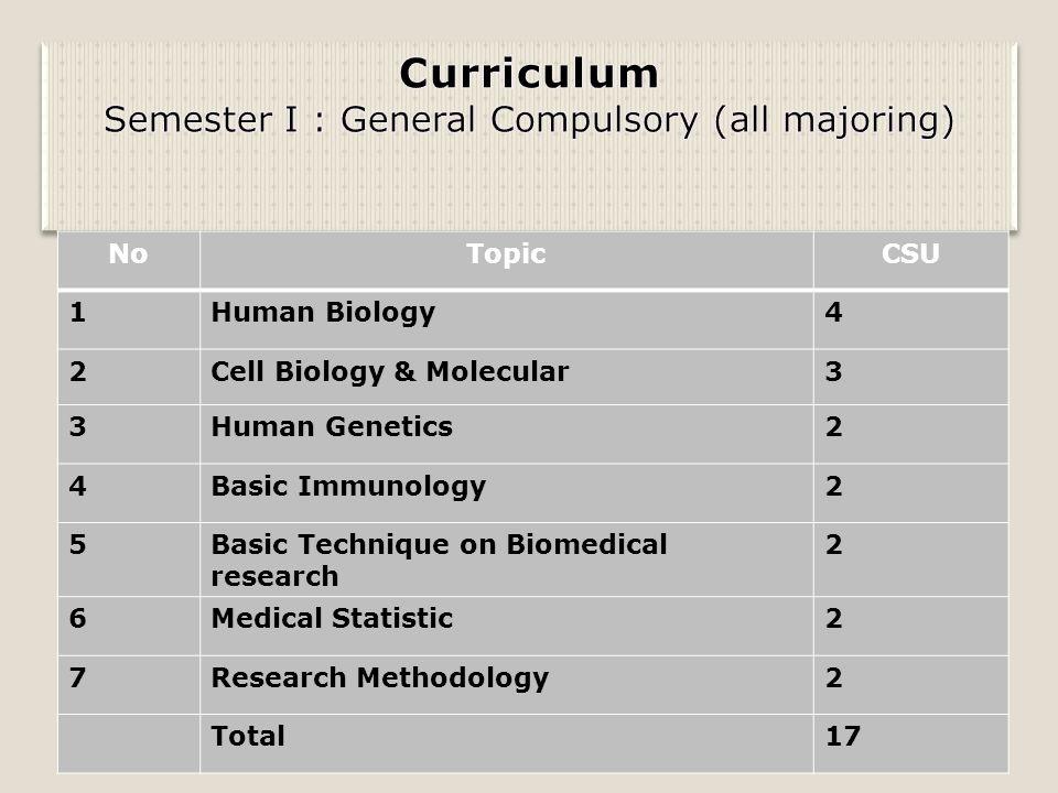 Semester I : General Compulsory (all majoring)