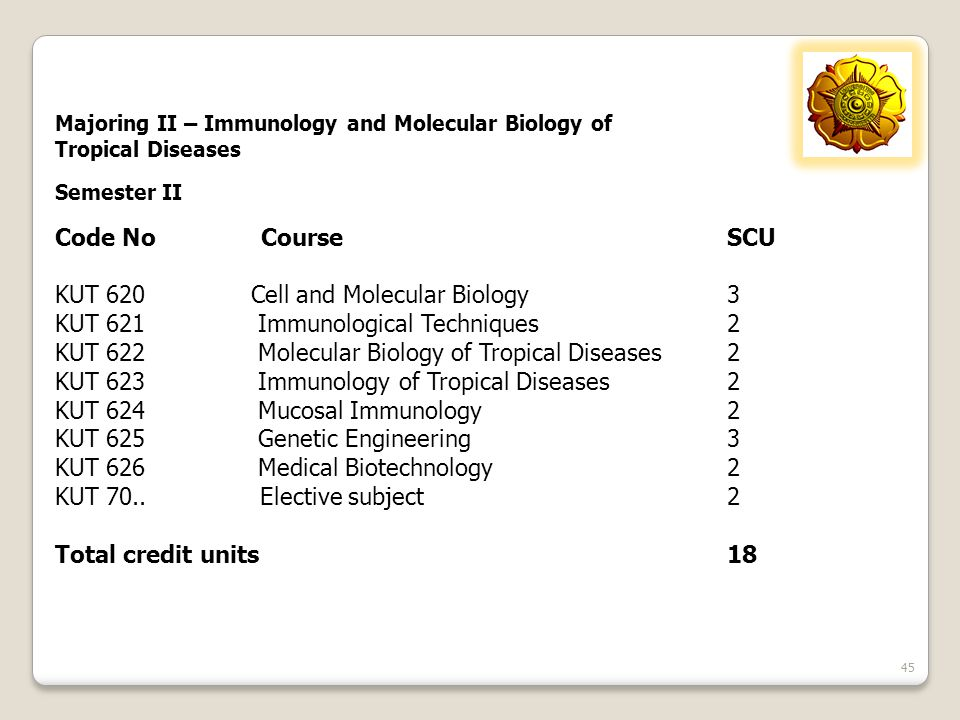 KUT 620 Cell and Molecular Biology 3