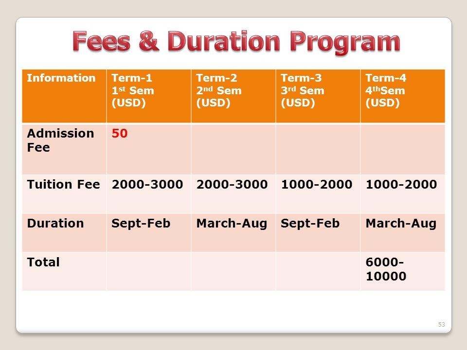 Fees & Duration Program