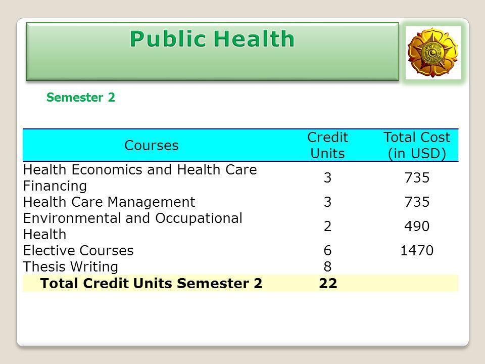 Total Credit Units Semester 2