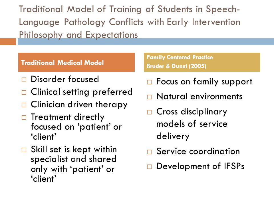 Traditional Model of Training of Students in Speech-Language Pathology Conflicts with Early Intervention Philosophy and Expectations