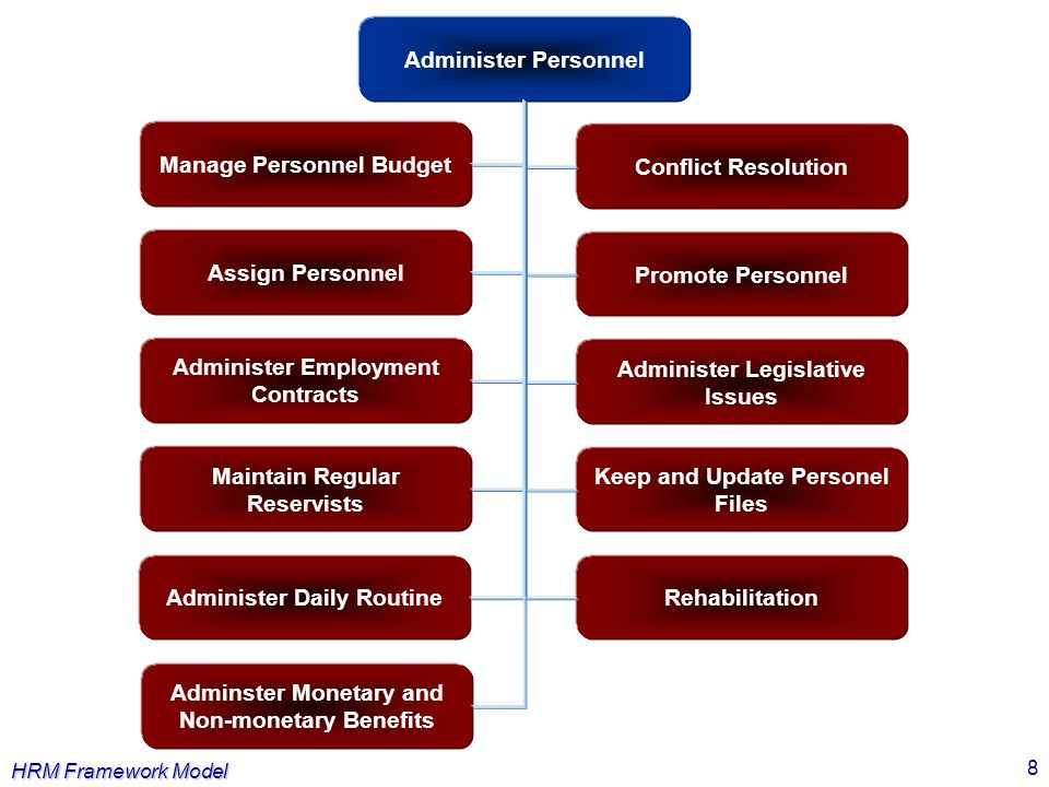 Manage Personnel Budget Conflict Resolution