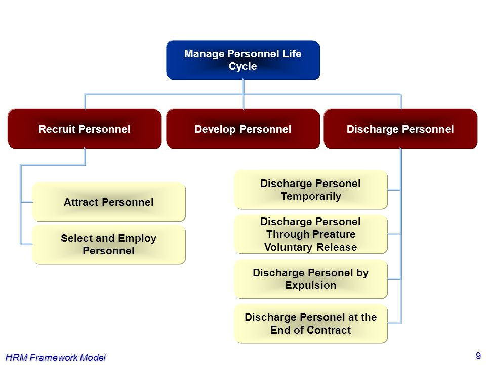 Manage Personnel Life Cycle