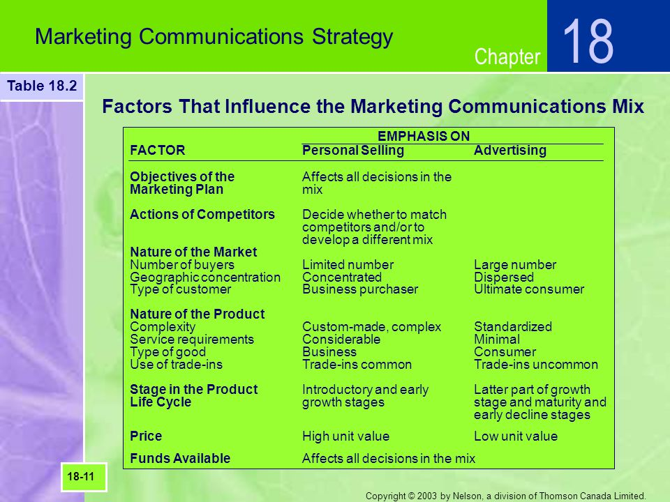 Factors That Influence the Marketing Communications Mix