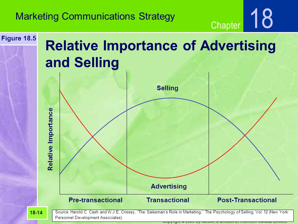 Relative Importance of Advertising and Selling