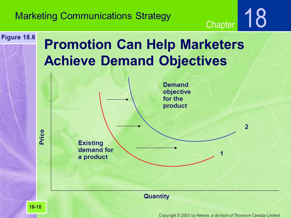 Promotion Can Help Marketers Achieve Demand Objectives