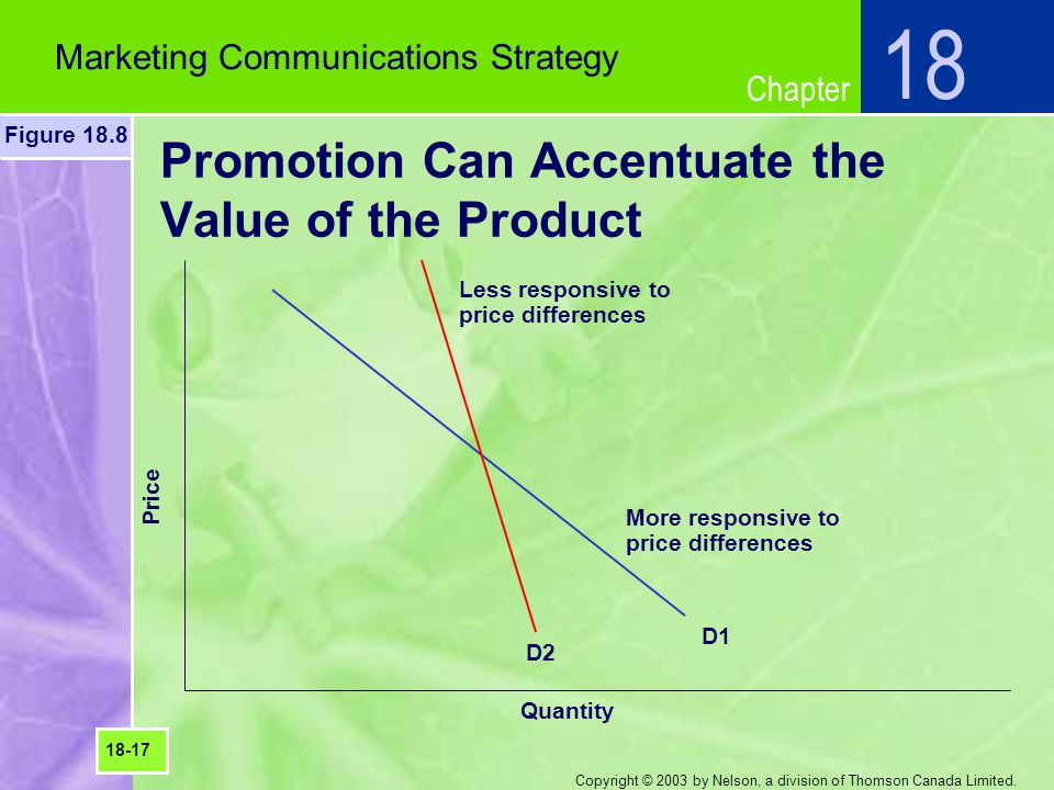 Promotion Can Accentuate the Value of the Product