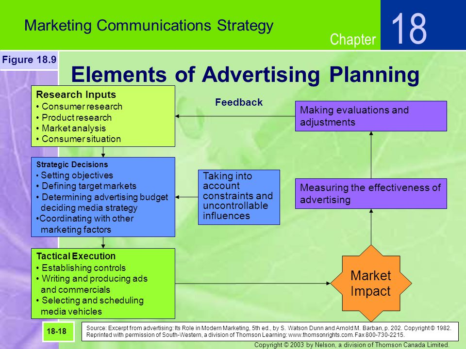 Elements of Advertising Planning