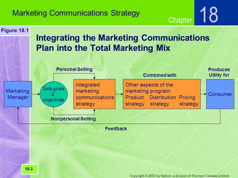 18 Marketing Communications Strategy. Figure 18.1. Integrating the Marketing Communications Plan into the Total Marketing Mix.