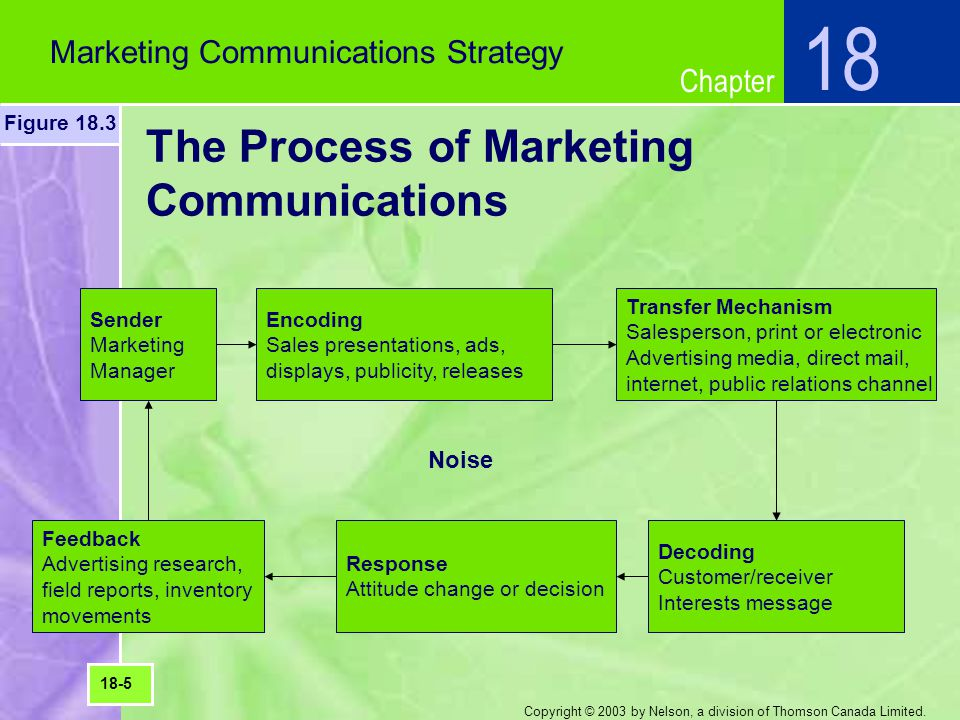 The Process of Marketing Communications