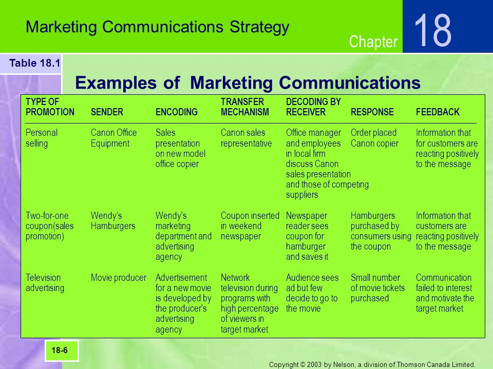 Examples of Marketing Communications