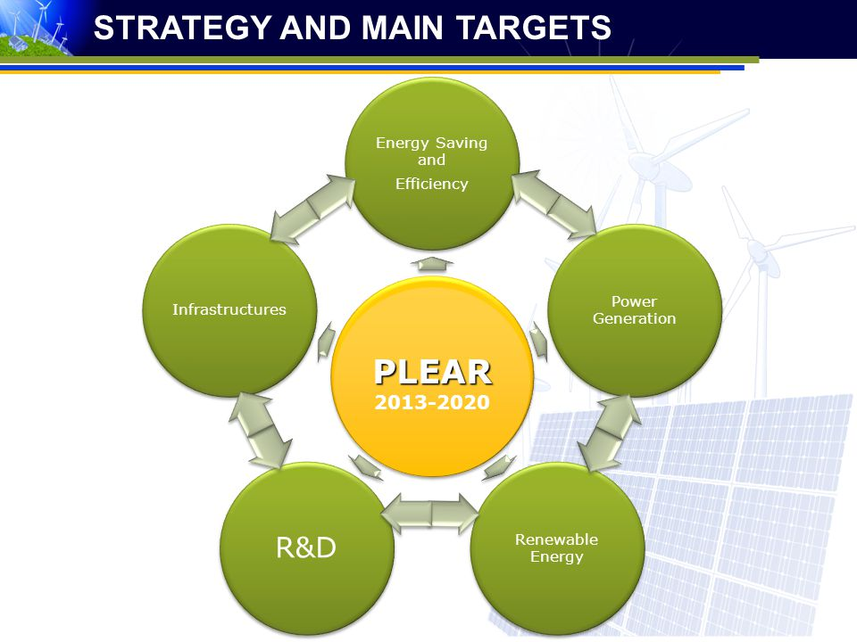 PLEAR STRATEGY AND MAIN TARGETS PLEAR R&D 2013-2020 2013-2020