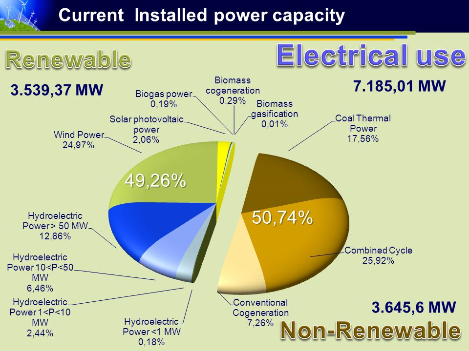 Current Installed power capacity