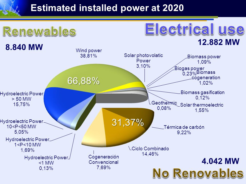 Estimated installed power at 2020