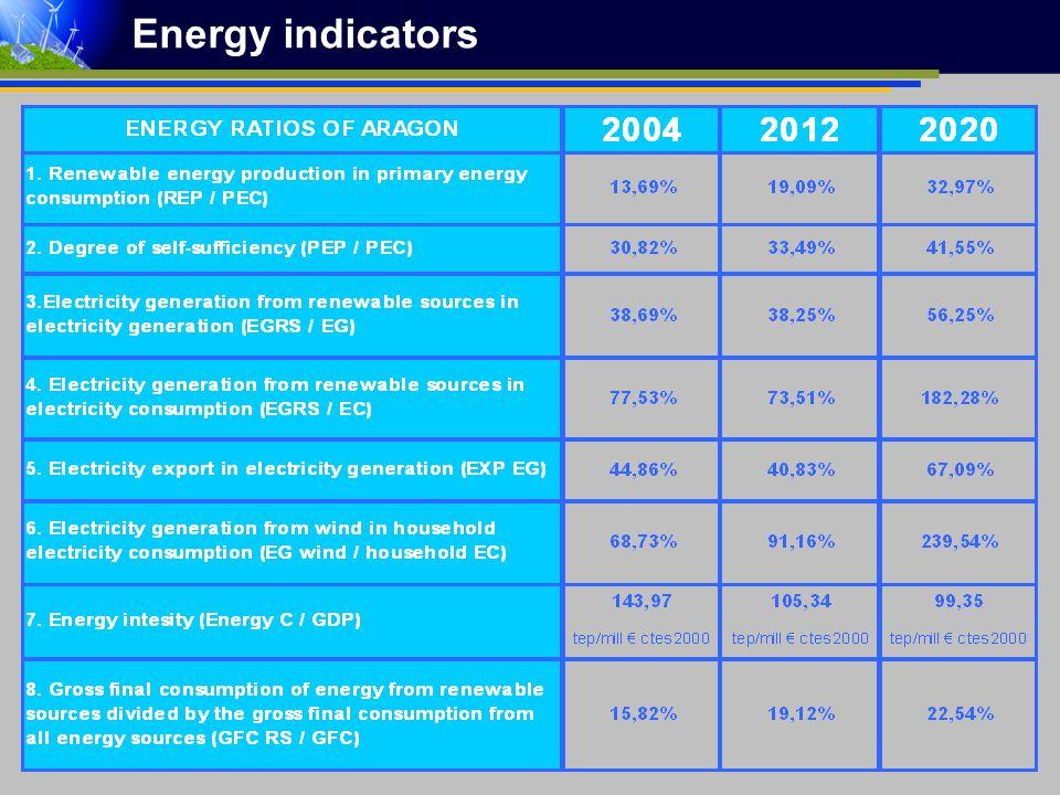 Energy indicators