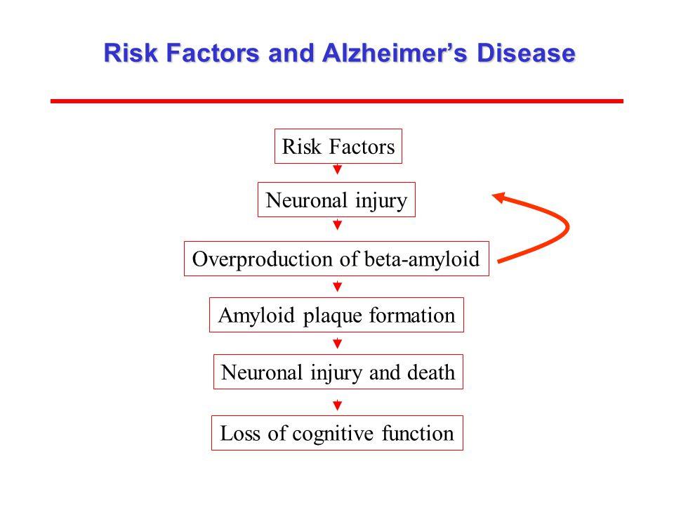 Risk Factors and Alzheimer's Disease