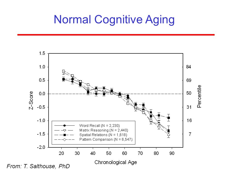Normal Cognitive Aging