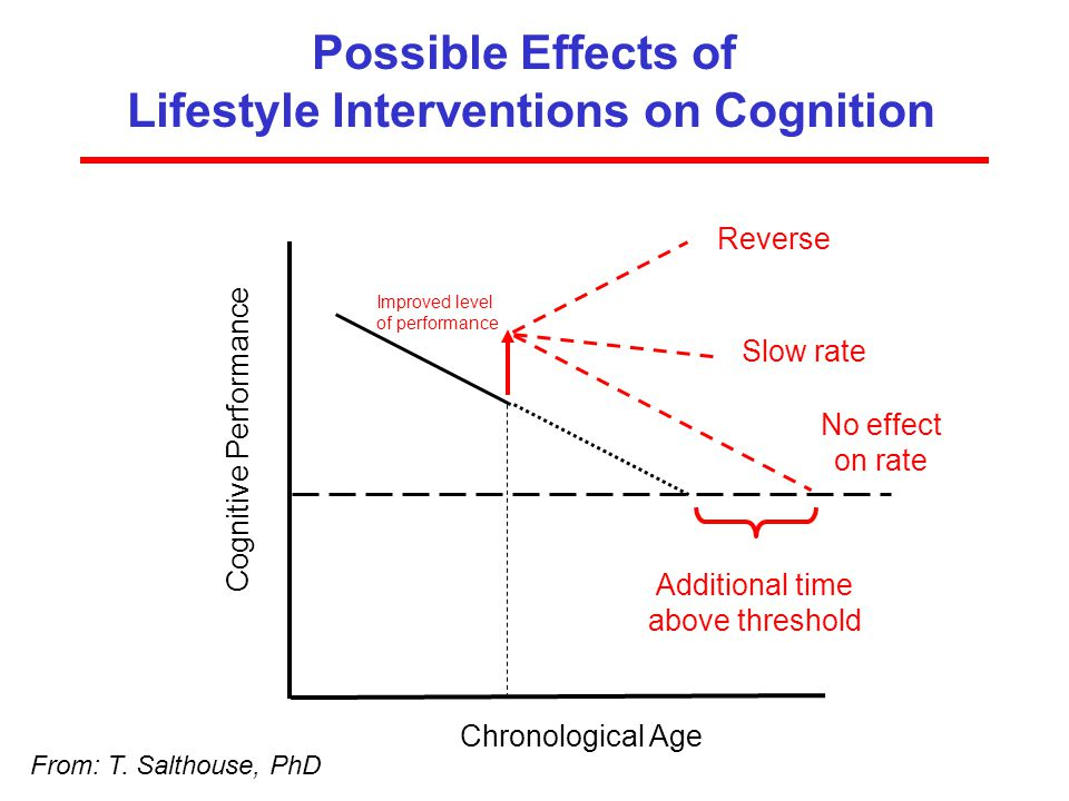 Lifestyle Interventions on Cognition