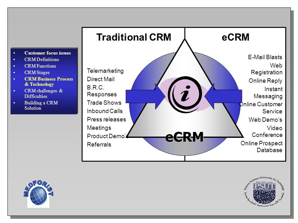 MEDFORIST eCRM Traditional CRM eCRM E-Mail Blasts Web Registration